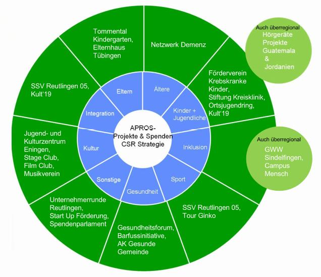 CSR Strategie APROS