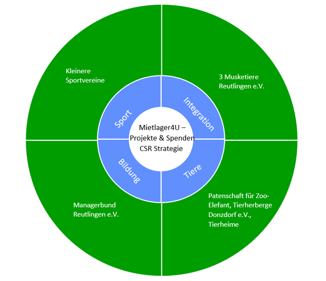 CSR Strategie Mietlager 4u